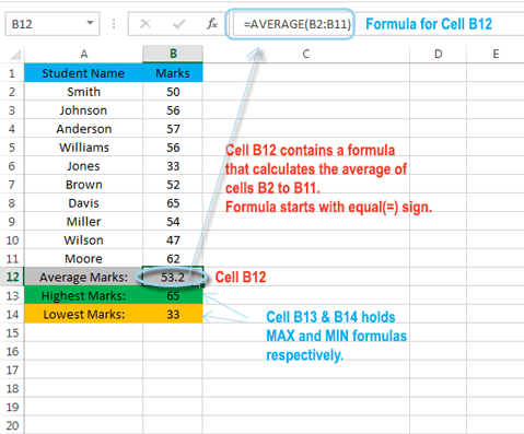 What is spreadsheet cell contains
