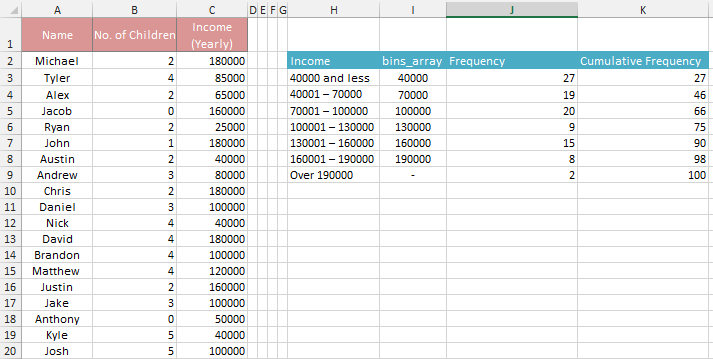 frequency chart excel  How to Make a Frequency Distribution Table