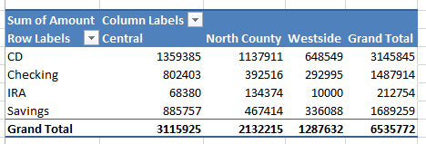 Some examples of Pivot tables