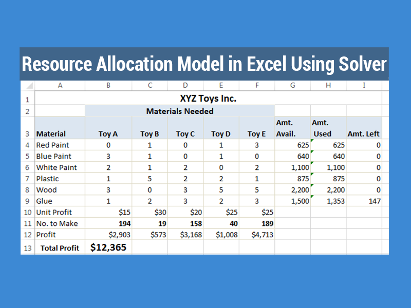Resource Allocation Model In Excel Using Solver Exceldemy