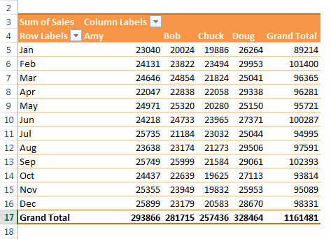 How to create calculated fields in a pivot table in Excel.