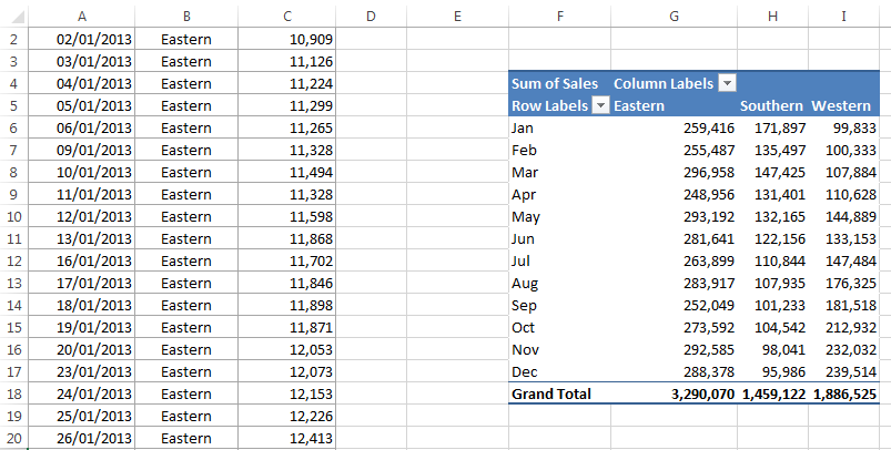 Creating Pivot Charts in Excel