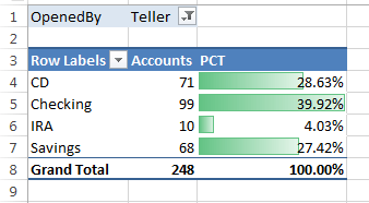 Some Pivot Table examples