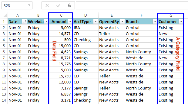 Data appropriate for a pivot table