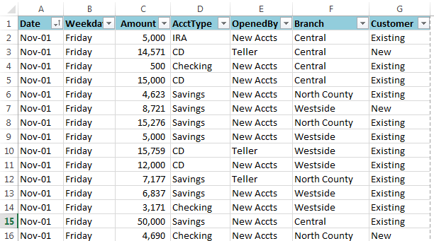8 excel pivot table examples how to make pivottables exceldemy com