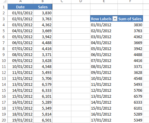 How to group items in a Pivot Table report