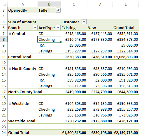 Modifying the pivot tables