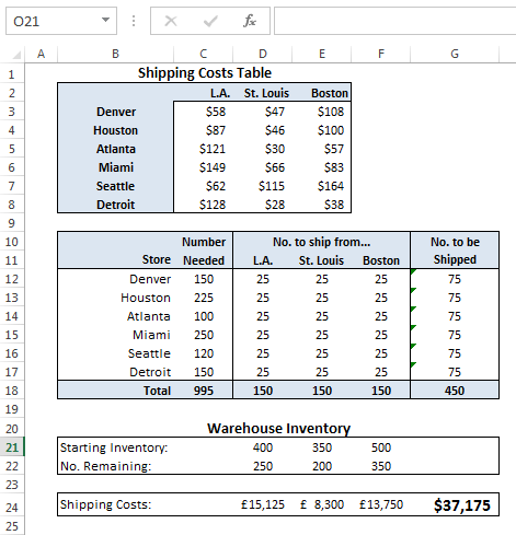 Minimizing shipping costs in Excel using Solver