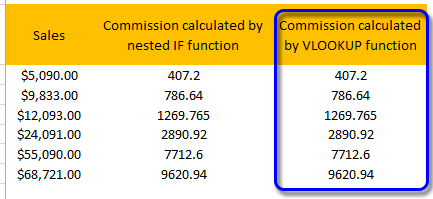 A detailed analysis of Excel VBA Function Procedure Arguments