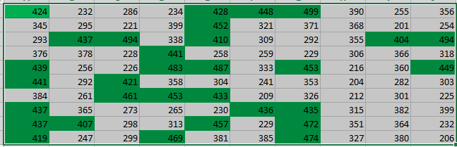 Excel Conditional Formatting Image 14