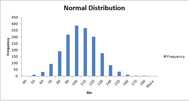 Normal Distribution / Bell Curve