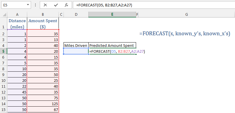 Forecasting in Excel Using FORECAST Function & Auto Fill Handle ...