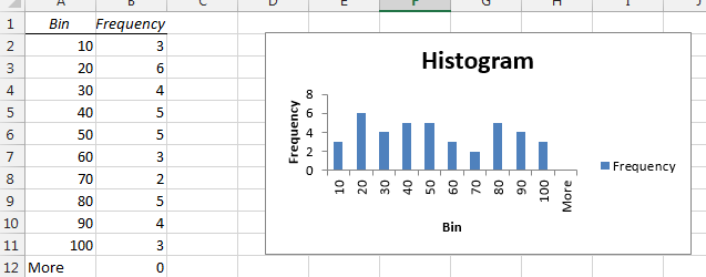 How to make a histogram in Excel Img5