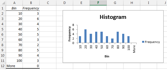 how to make histogram in excel