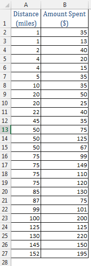 Scatter Chart in Excel Img1