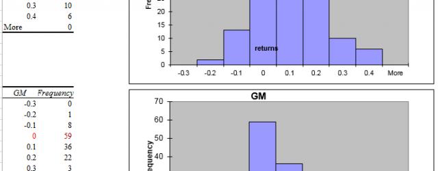 Stock Returns Comparison