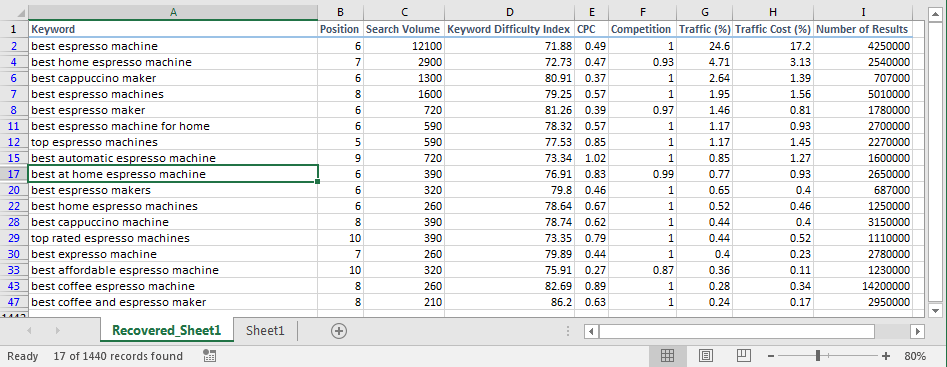 Filtered data with multiple criteria.