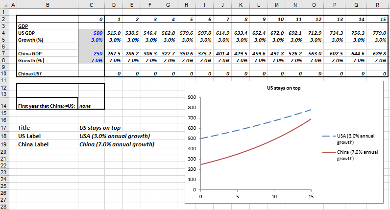 Excel charts with dynamic title and legend labels