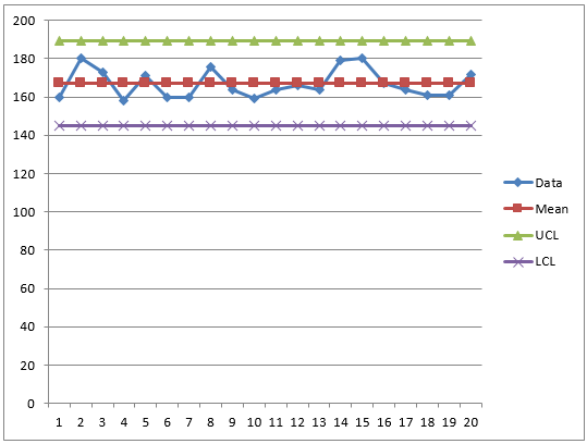 Control charts in Excel: How you can make one using VBA ...