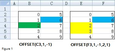 excel offset function image 1