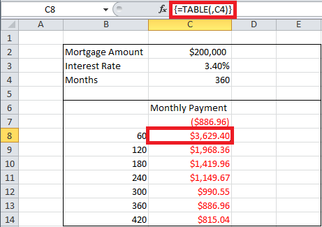 Sensitivity Analysis in Excel Using Data Tables Img5