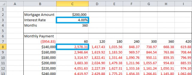 Sensitivity Analysis in Excel Using Data Tables Img8