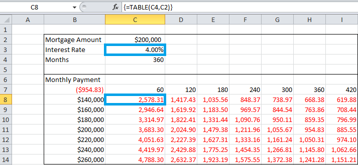 Sensitivity Analysis In Excel Using One Or Two Variables