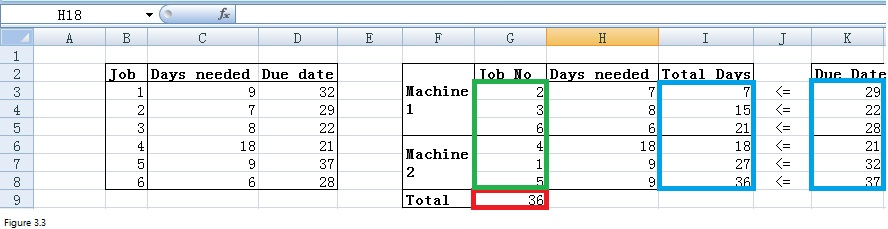 Sequencing Problems with Excel Solver Image 3.3