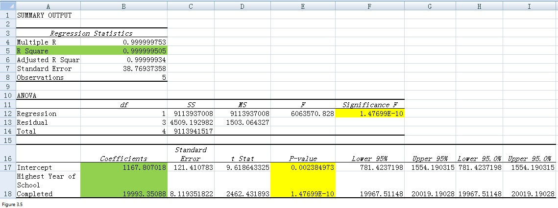 Regression Analysis with Excel Fig 3.5