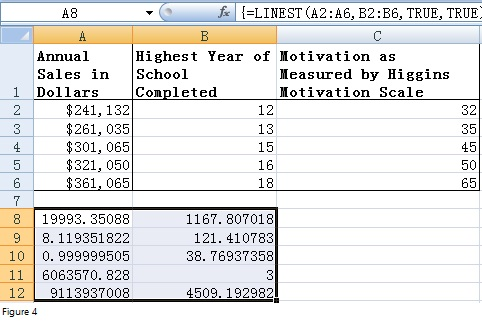 Regression Analysis with Excel Fig 4
