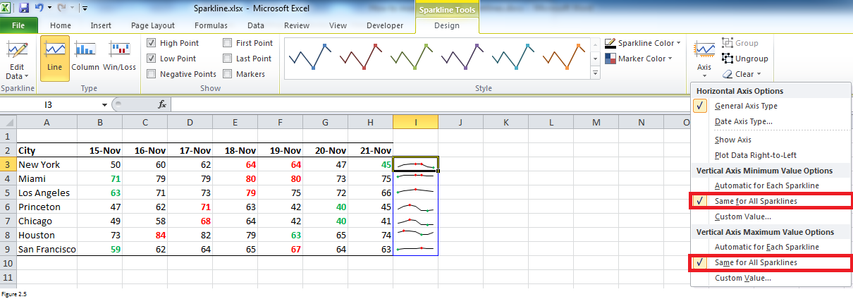 Spartlines in Excel Figure 2.5