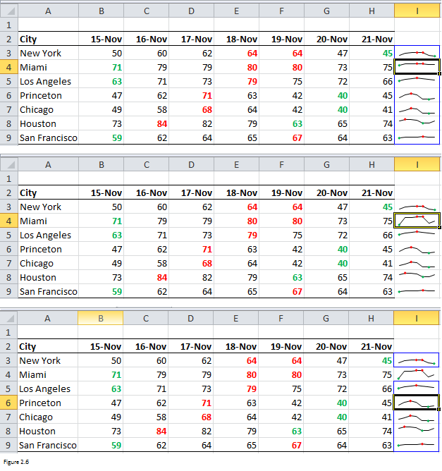 Spartlines in Excel Figure 2.6