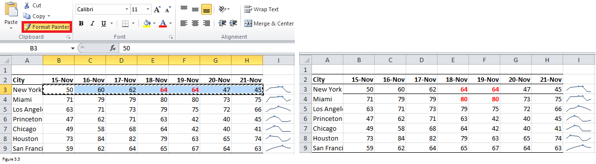 Spartlines in Excel Figure 3.3