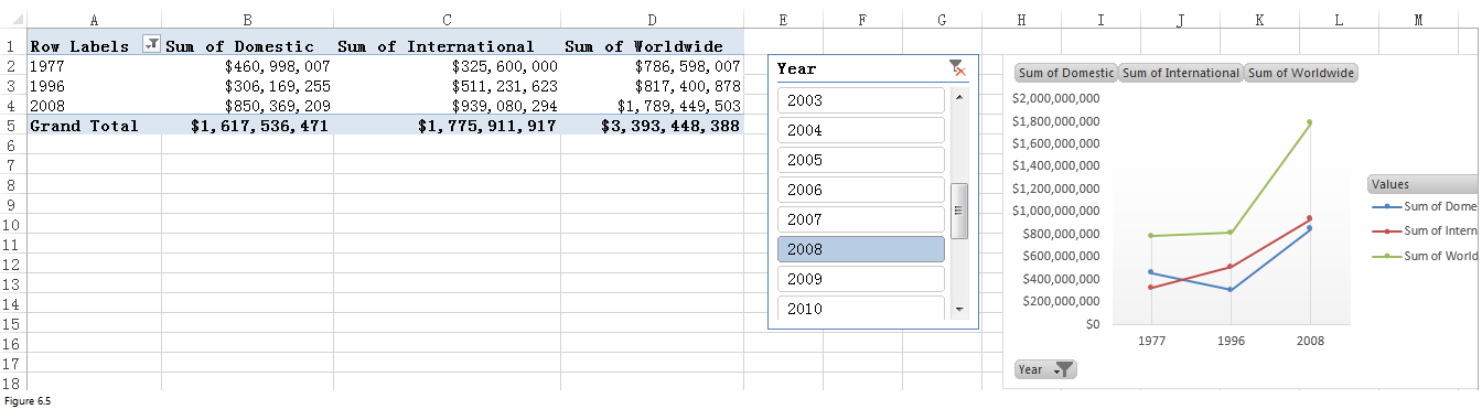 how to create a pivot table chart