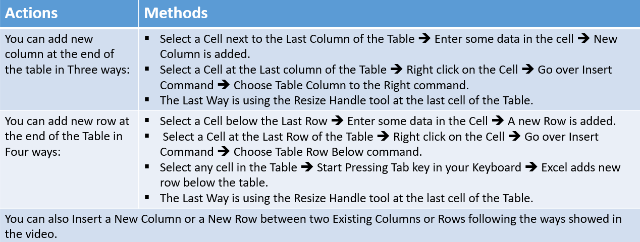 ways of adding or removing rows or columns from Excel table - summary