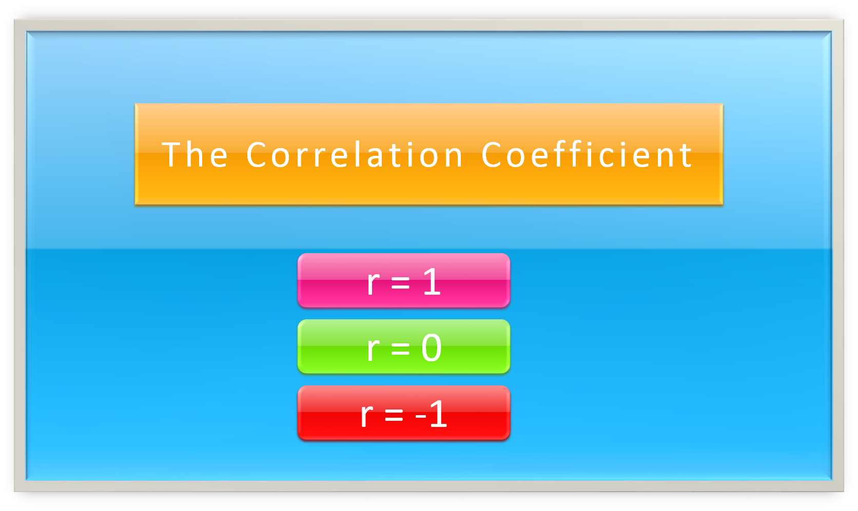 how to find the correlation between two variables in r