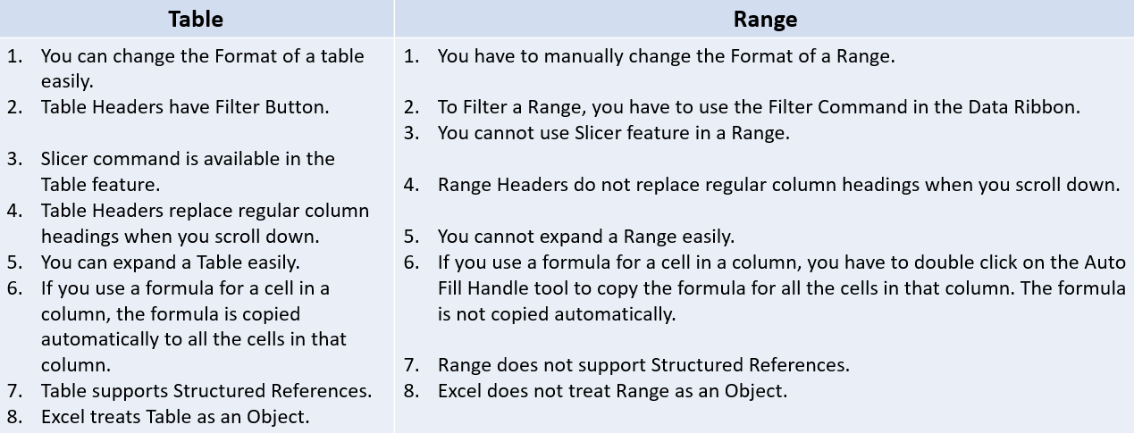 Difference between an Excel Table and a range