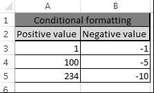 Make Negative Numbers Red, Excel, Conditional Formatting