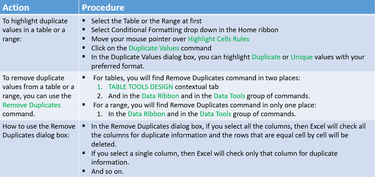 Summary of how to remove duplicates from Excel tables
