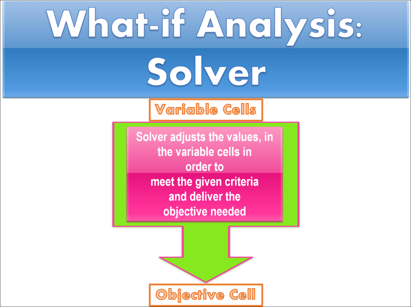 How To Use Solver In Excel [explained With A Real Life Example How To Find