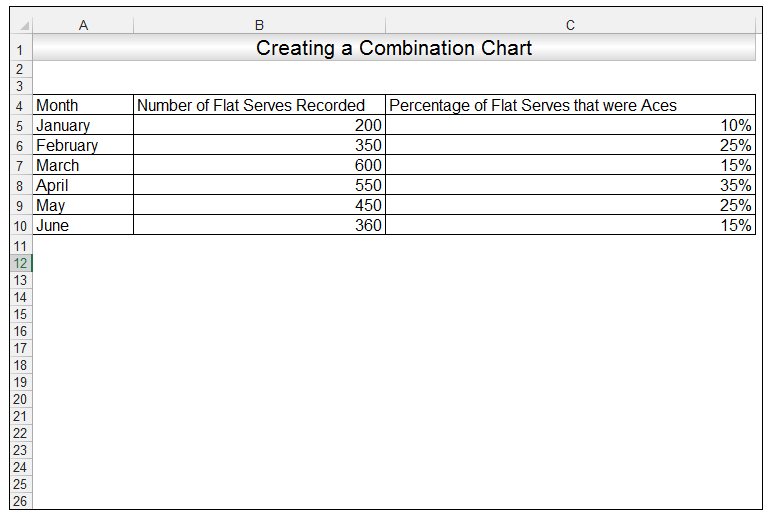 Creating a combination Chart in Excel. Source Data