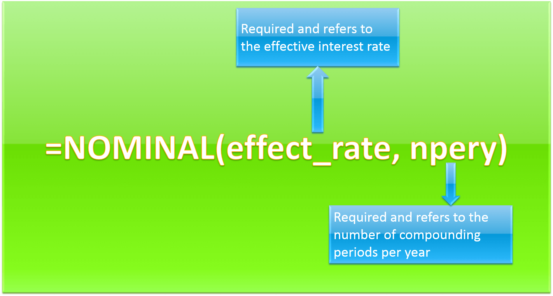 Nominal vs Effective Excel Formulas Image 1