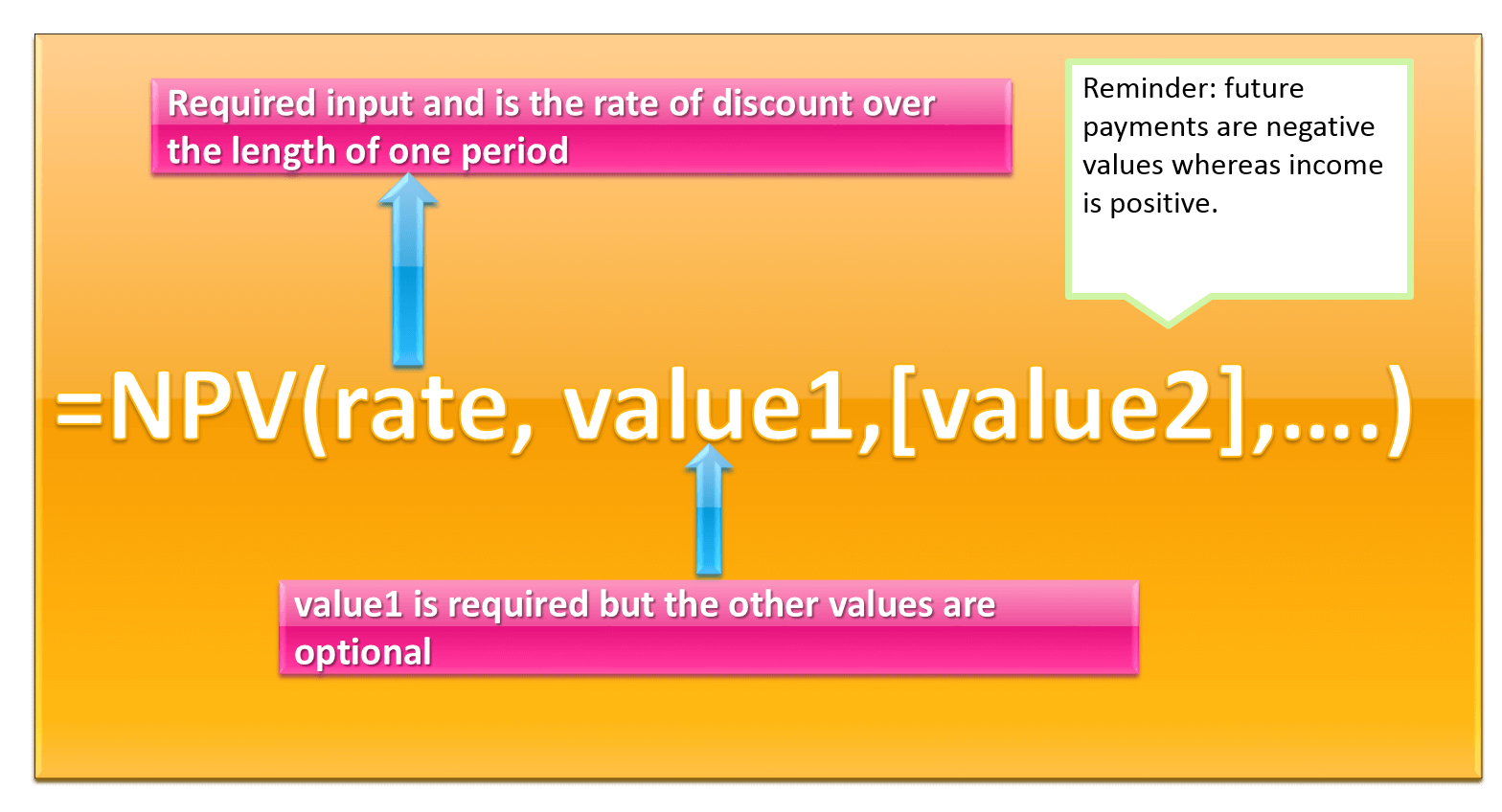 How to calculate npv net present value in excel using xnpv vs npv npv excel function syntax alramifo Choice Image