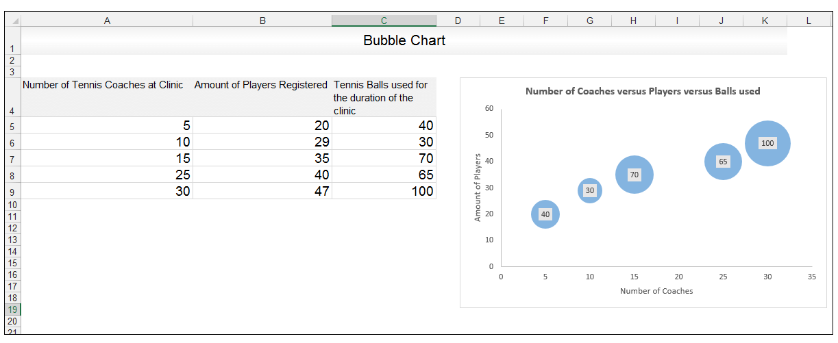 Bubble Chart in Excel - Image 9