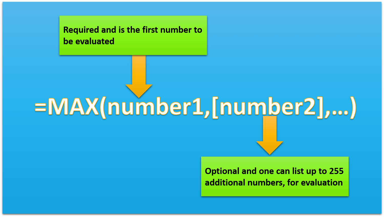 Excel MAX function Syntax