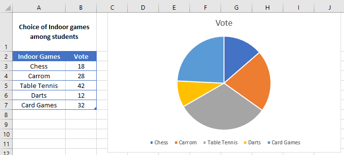how to make pie chart with percentages in excel