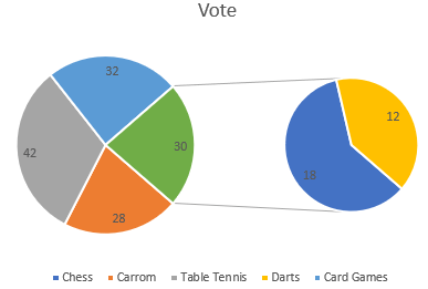 Excel Pie of Pie Chart