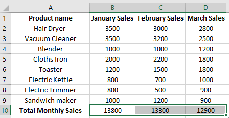 How to Sum Multiple Rows and Columns in Excel | ExcelDemy