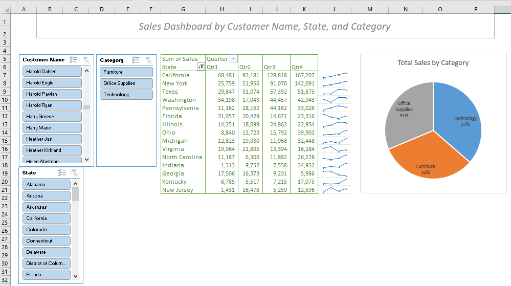 Create a report that displays the quarterly sales by territory