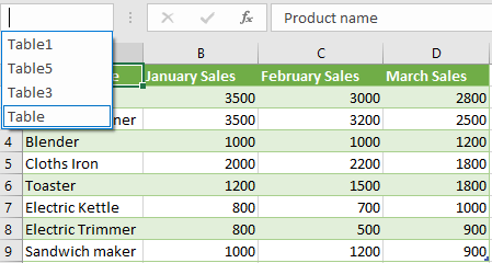 Create a Chart by Selecting the Ranges/Table from the Name Box